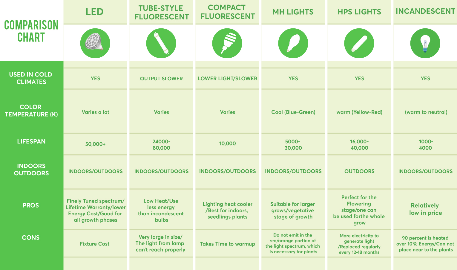 Comparisonchart led grow light