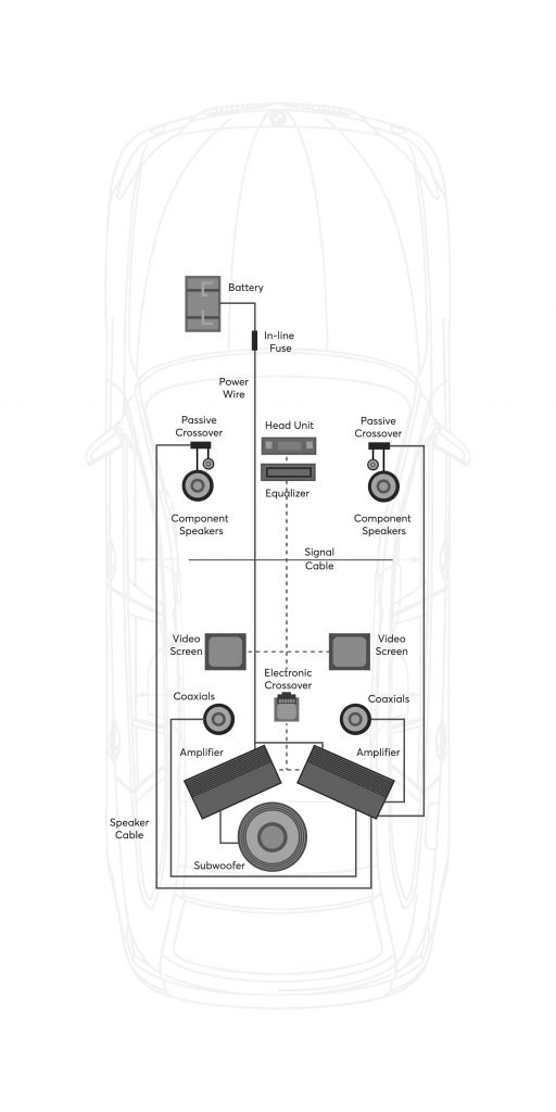 CAR AUDIO SYSTEM SIGNAL FLOW